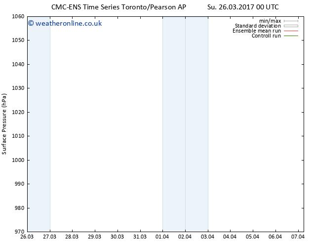 Surface pressure CMC TS Mo 27.03.2017 00 GMT