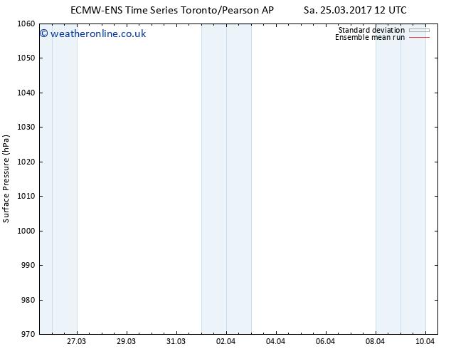 Surface pressure ECMWFTS Fr 31.03.2017 12 GMT