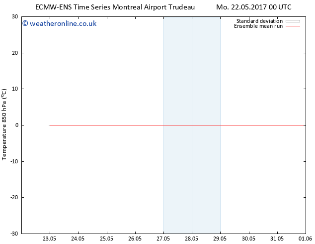 Temp. 850 hPa ECMWFTS Tu 23.05.2017 00 GMT