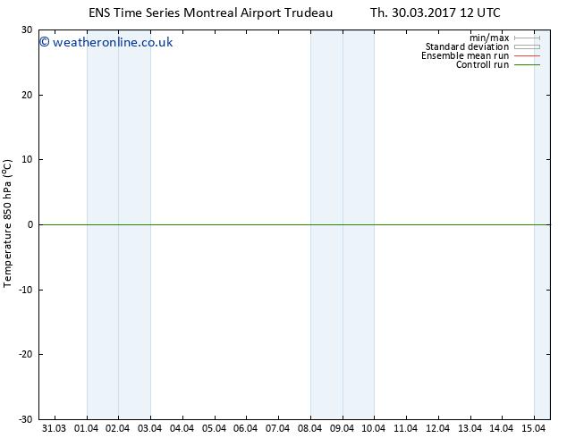 Temp. 850 hPa GEFS TS Fr 31.03.2017 00 GMT
