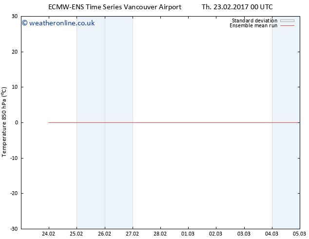 Temp. 850 hPa ECMWFTS Fr 24.02.2017 00 GMT
