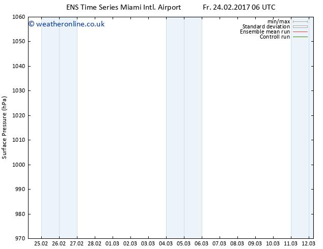 Surface pressure GEFS TS Fr 24.02.2017 12 GMT