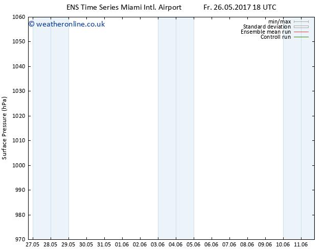 Surface pressure GEFS TS Sa 27.05.2017 00 GMT