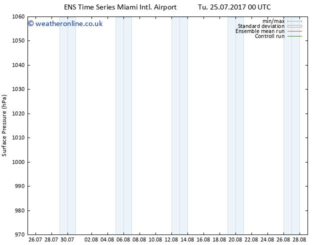 Surface pressure GEFS TS Th 27.07.2017 12 GMT
