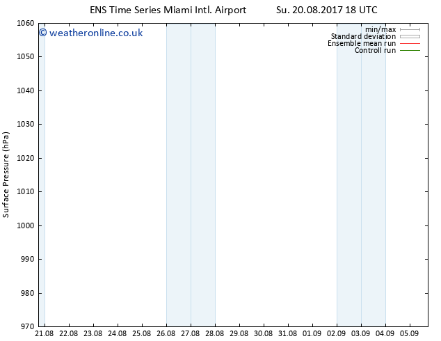 Surface pressure GEFS TS Mo 28.08.2017 18 GMT