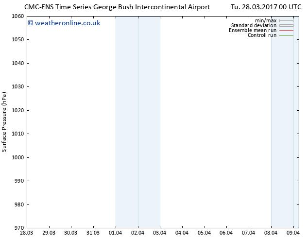 Surface pressure CMC TS Su 02.04.2017 18 GMT