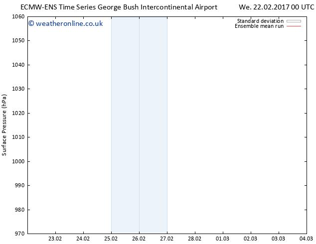 Surface pressure ECMWFTS Sa 25.02.2017 00 GMT