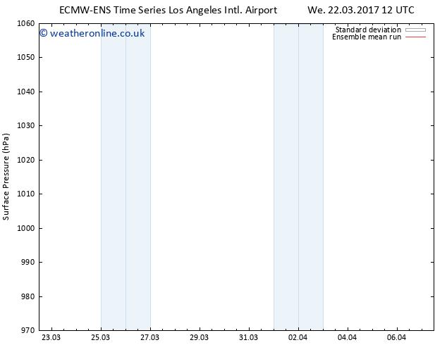 Surface pressure ECMWFTS Sa 25.03.2017 12 GMT