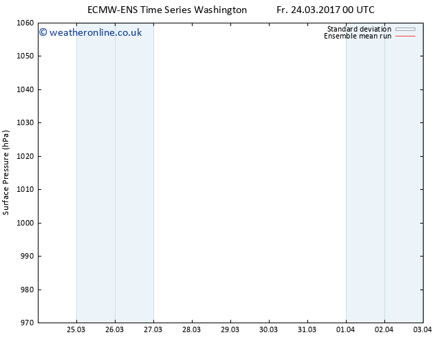 Surface pressure ECMWFTS Sa 25.03.2017 00 GMT