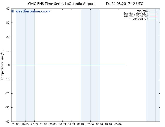 Temperature (2m) CMC TS Sa 25.03.2017 12 GMT