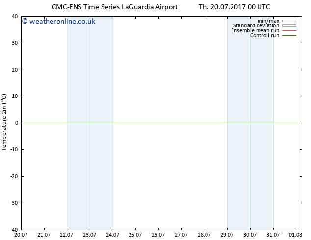 Temperature (2m) CMC TS Su 23.07.2017 12 GMT
