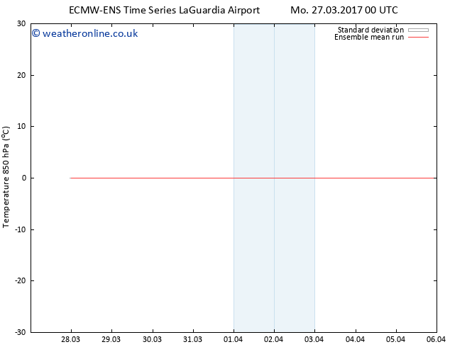Temp. 850 hPa ECMWFTS We 29.03.2017 00 GMT