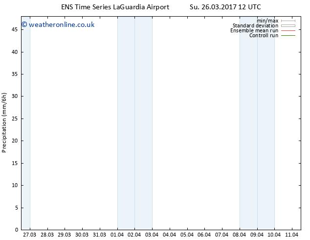 Precipitation GEFS TS Fr 31.03.2017 06 GMT