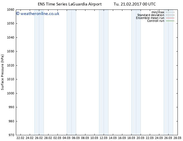 Surface pressure GEFS TS We 22.02.2017 12 GMT