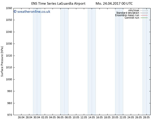 Surface pressure GEFS TS Tu 25.04.2017 00 GMT
