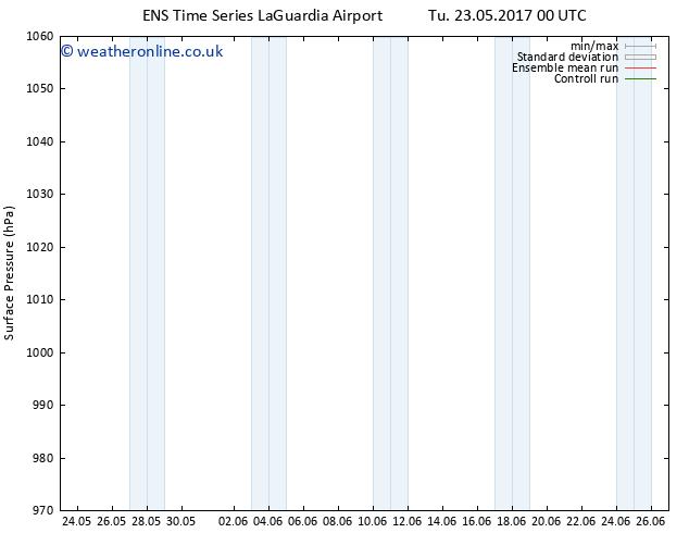 Surface pressure GEFS TS Sa 27.05.2017 12 GMT