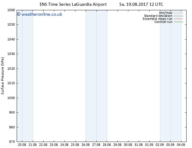 Surface pressure GEFS TS Sa 19.08.2017 18 GMT