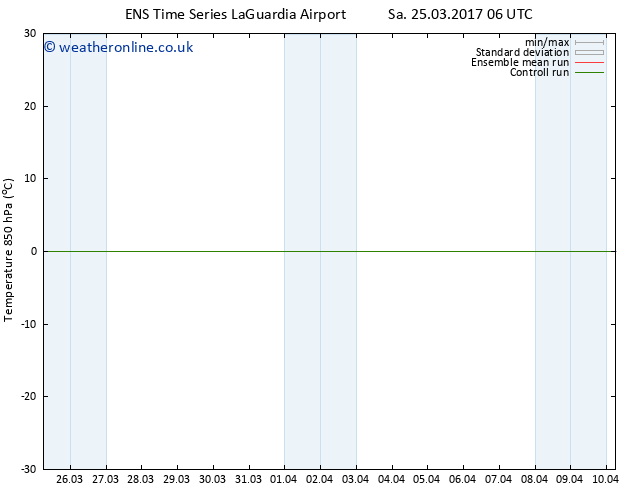 Temp. 850 hPa GEFS TS Sa 25.03.2017 12 GMT