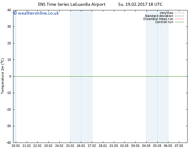 Temperature (2m) GEFS TS Tu 21.02.2017 12 GMT