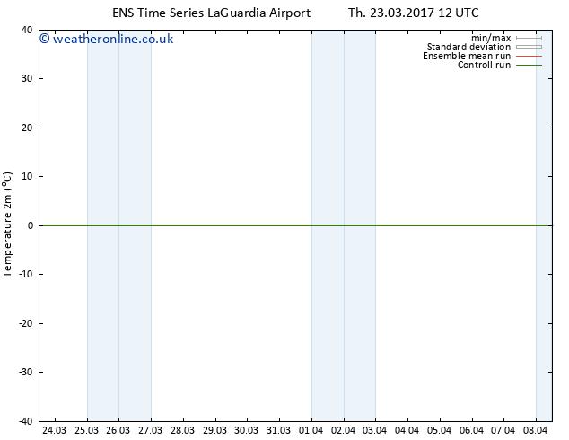 Temperature (2m) GEFS TS Th 23.03.2017 12 GMT