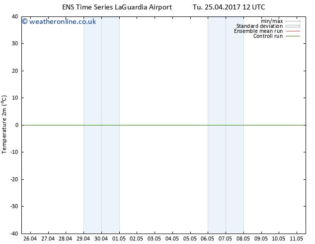 Temperature (2m) GEFS TS We 26.04.2017 12 GMT