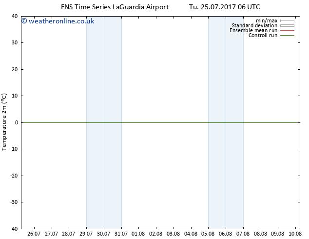 Temperature (2m) GEFS TS Tu 25.07.2017 12 GMT