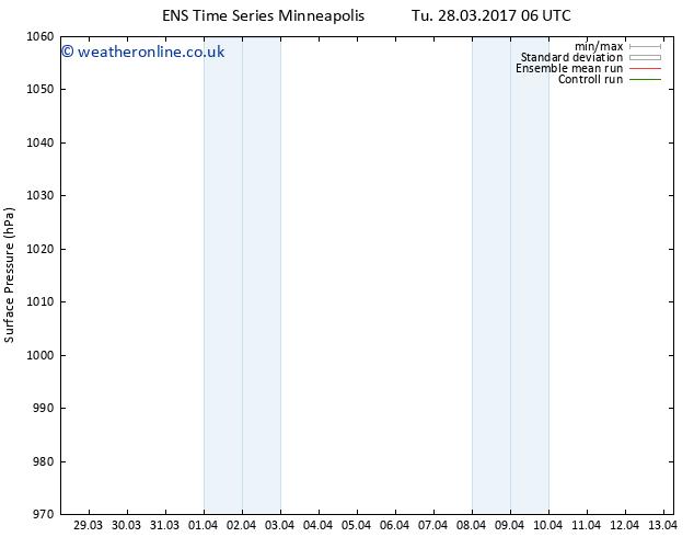 Surface pressure GEFS TS Tu 04.04.2017 06 GMT