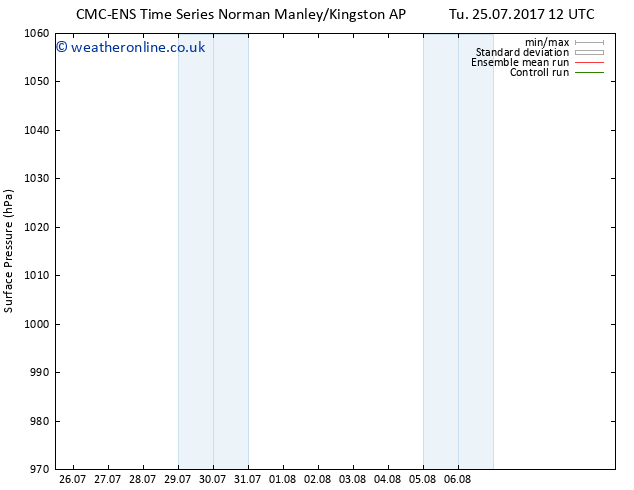 Surface pressure CMC TS Tu 25.07.2017 18 GMT