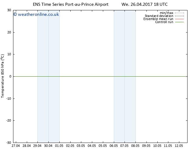 Temp. 850 hPa GEFS TS Fr 05.05.2017 06 GMT