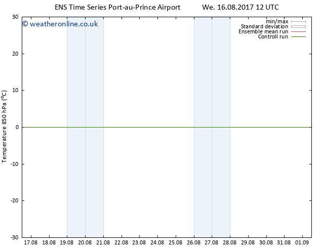 Temp. 850 hPa GEFS TS Fr 25.08.2017 00 GMT