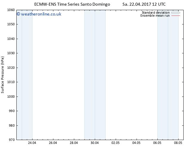 Surface pressure ECMWFTS Tu 02.05.2017 12 GMT