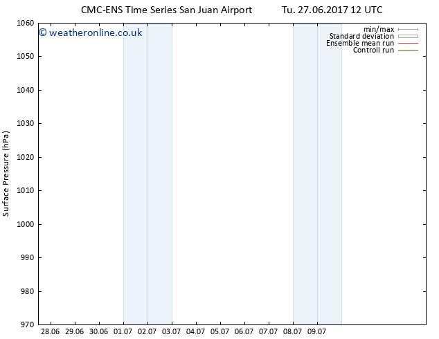 Surface pressure CMC TS Su 09.07.2017 18 GMT