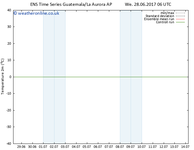 Temperature (2m) GEFS TS Tu 04.07.2017 12 GMT