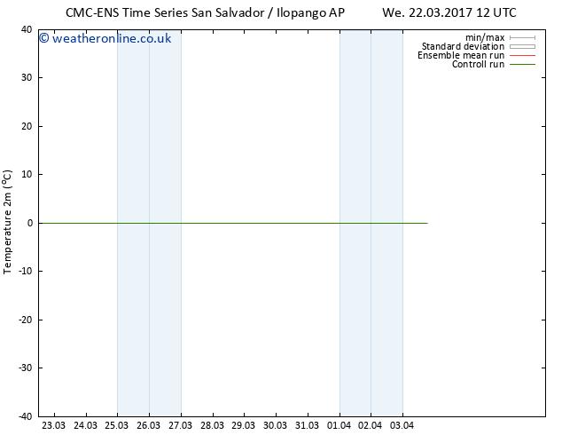 Temperature (2m) CMC TS Su 26.03.2017 00 GMT