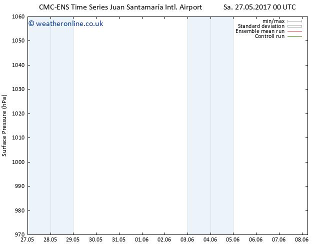 Surface pressure CMC TS Sa 27.05.2017 06 GMT