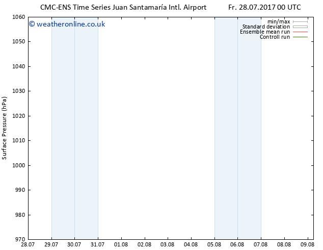Surface pressure CMC TS Tu 01.08.2017 06 GMT