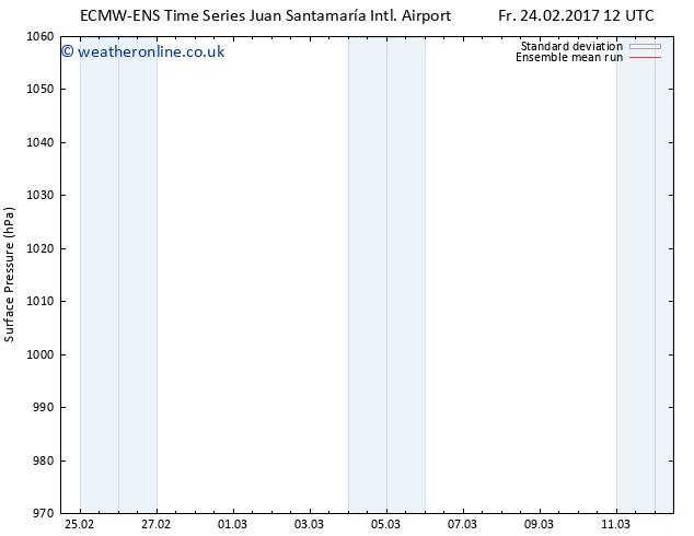 Surface pressure ECMWFTS Sa 25.02.2017 12 GMT