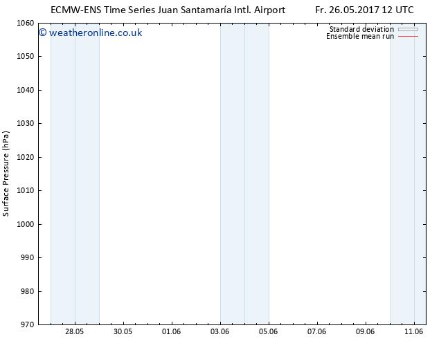 Surface pressure ECMWFTS Sa 27.05.2017 12 GMT