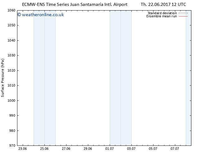 Surface pressure ECMWFTS Fr 23.06.2017 12 GMT