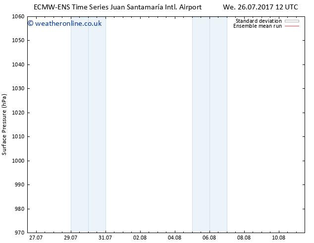 Surface pressure ECMWFTS Th 27.07.2017 12 GMT