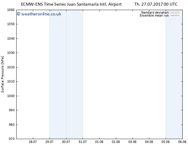 Surface pressure ECMWFTS Sa 29.07.2017 00 GMT