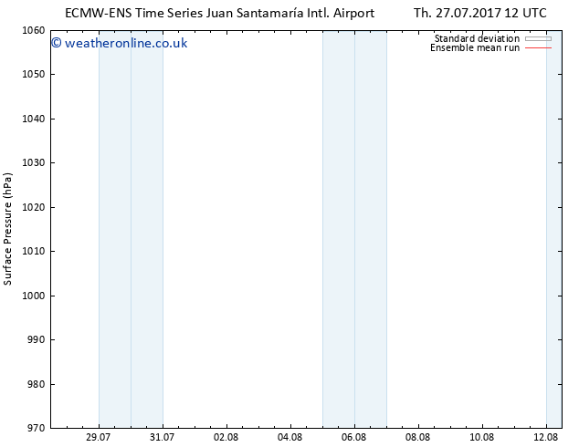 Surface pressure ECMWFTS Su 06.08.2017 12 GMT