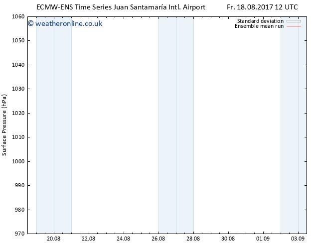 Surface pressure ECMWFTS Sa 26.08.2017 12 GMT
