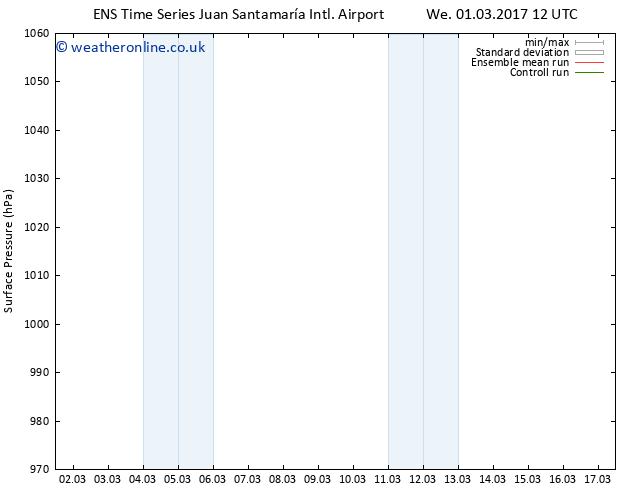 Surface pressure GEFS TS Sa 04.03.2017 18 GMT