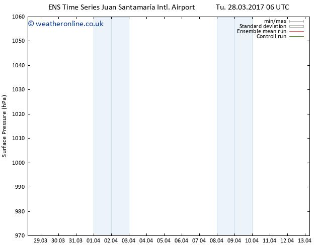 Surface pressure GEFS TS Tu 28.03.2017 12 GMT