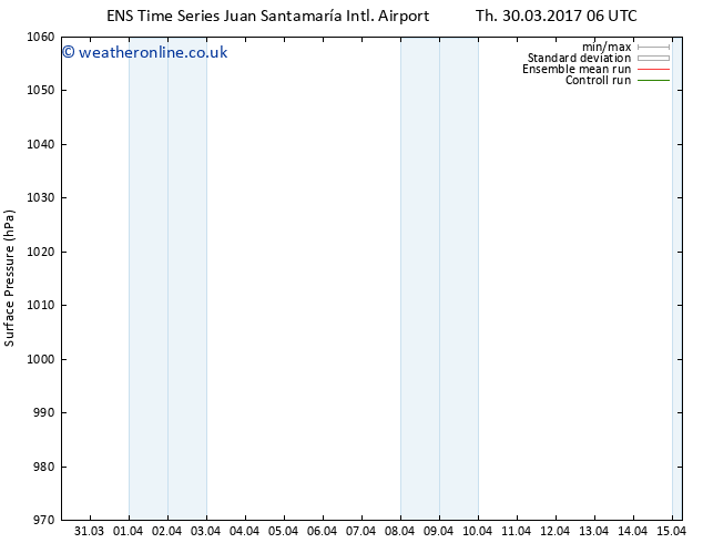 Surface pressure GEFS TS Sa 01.04.2017 18 GMT