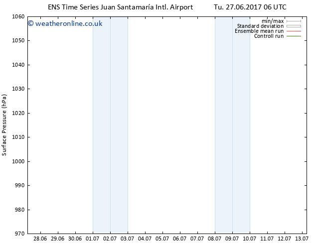 Surface pressure GEFS TS Tu 27.06.2017 12 GMT
