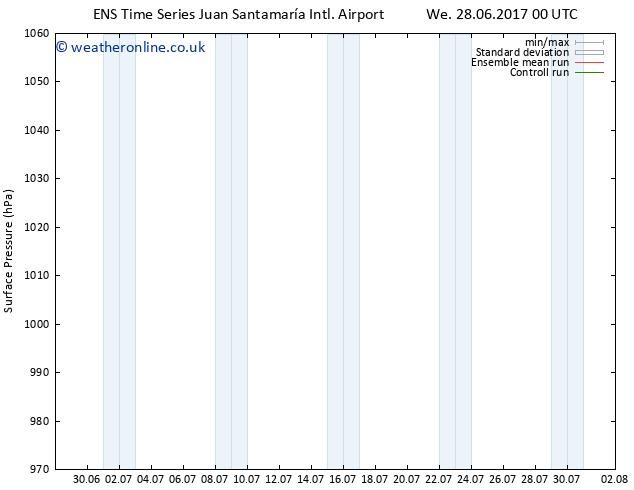 Surface pressure GEFS TS We 28.06.2017 06 GMT