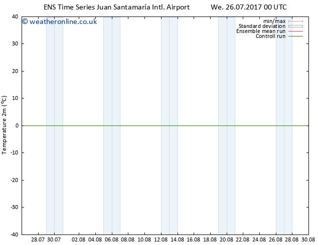 Temperature (2m) GEFS TS Th 27.07.2017 06 GMT