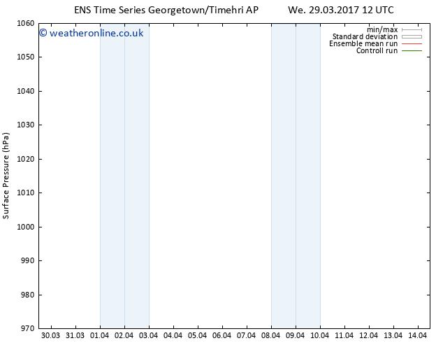 Surface pressure GEFS TS Fr 07.04.2017 00 GMT